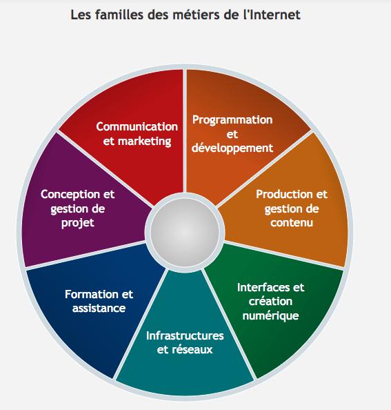 catégories des métiers du web et du numérique
